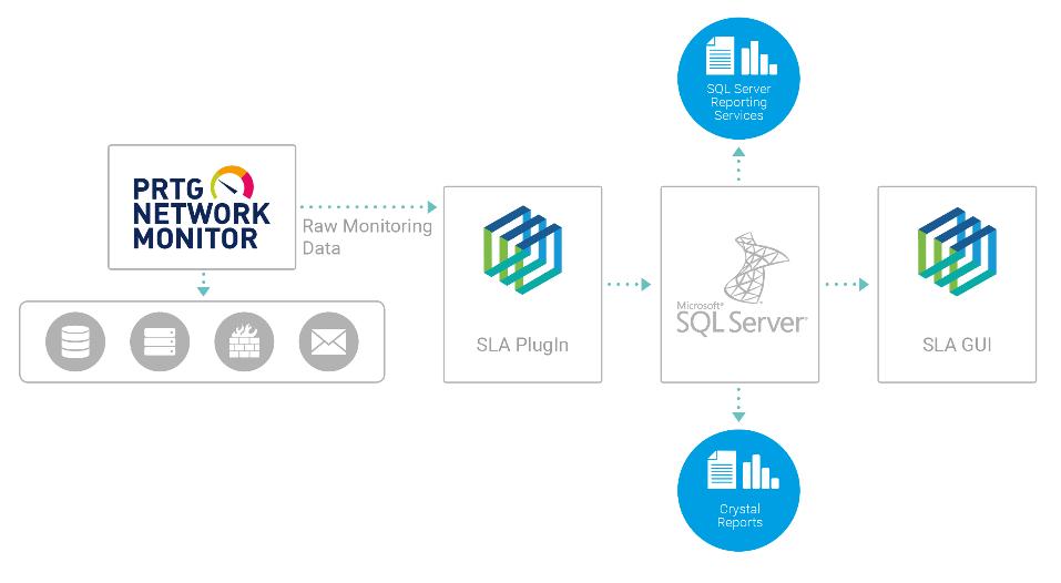 Cách thiết lập giám sát SLA với PRTG Plugin của CorpIT