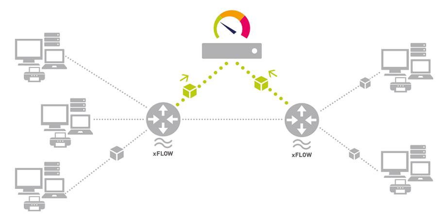 Hướng dẫn giám sát lưu lượng PRTG Flow