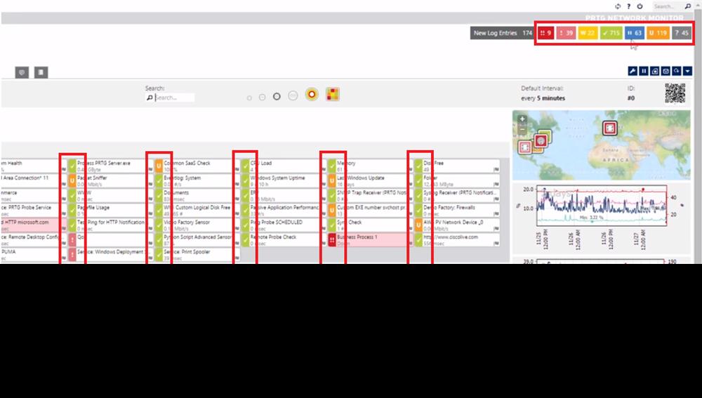 PRTG Network Monitor - Trạng thái của Sensor