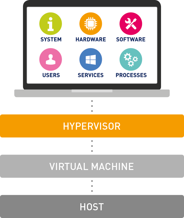 Virtualization (ảo hóa) là gì?