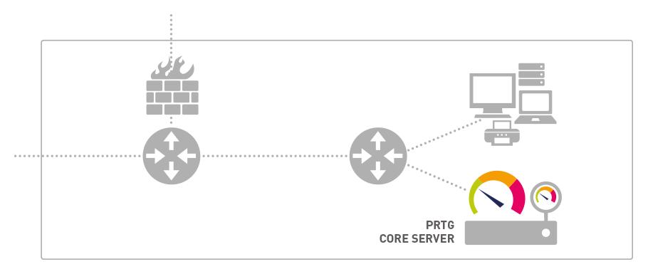 """Hướng dẫn kết nối PRTG vượt qua tường lửa """"Firewall"""""""