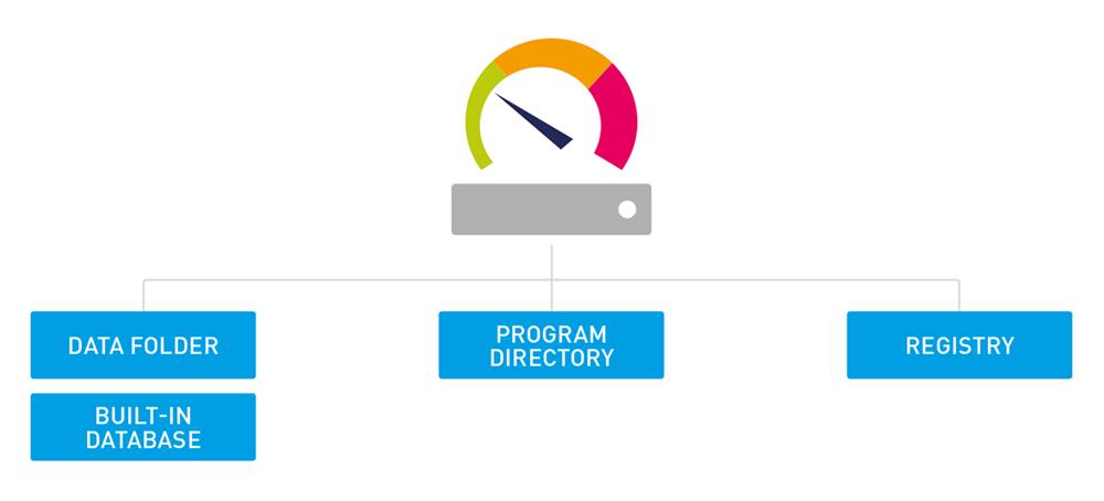 Hướng dẫn lưu trữ dữ liệu giám sát PRTG