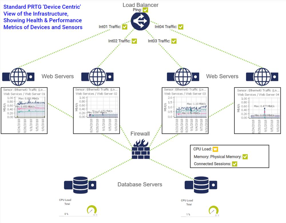 Hướng dẫn thiết lập cài đặt giám sát máy chủ Web Server bằng phần mềm PRTG